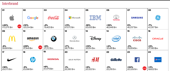 Best Global Brands of 2015 | Kerin & Hartley Marketing